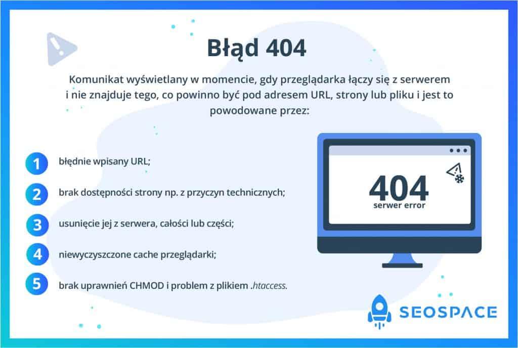 BÅ'Ä…d 404
