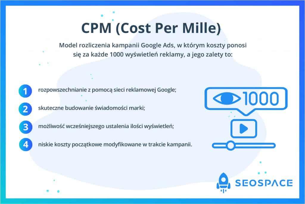 CPM (Cost Per Mille)