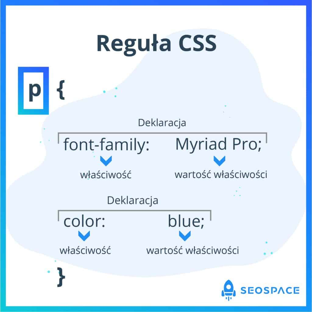 Co to jest CSS