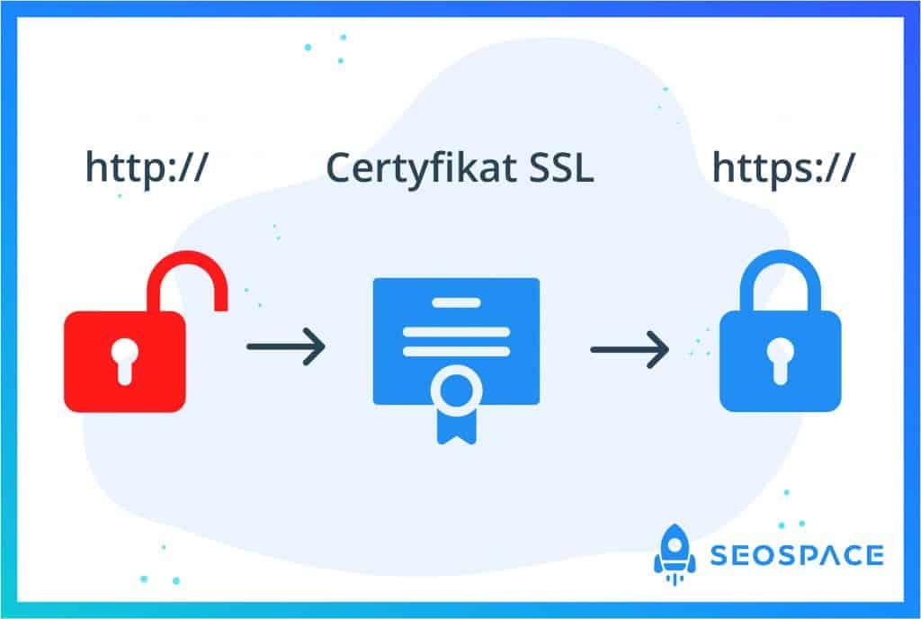 Co to jest SSL